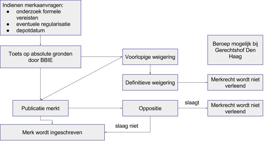 Merkenrecht procedure